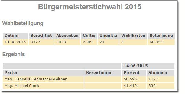 Liste-KRUE-Anif-Bürgermeisterstichwahl-2015