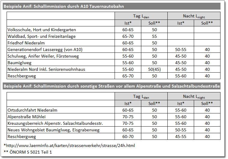 Lärmschutz-Tabelle