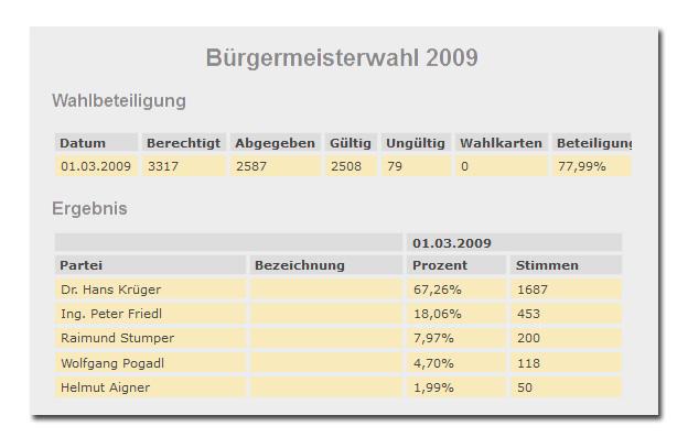 Liste-KRUE-Anif-Bürgermeisterwahl-2009