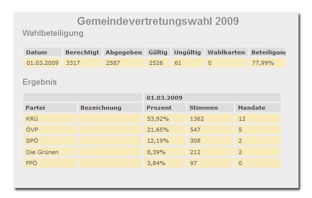 Liste-KRUE-Anif-Gemeindervertretungswahl-2009