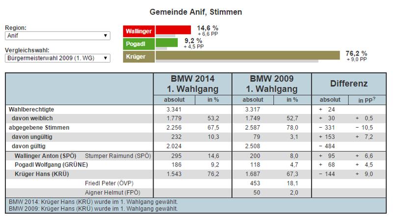 Wahlergebnis_Bürgermeister-Anif_2014