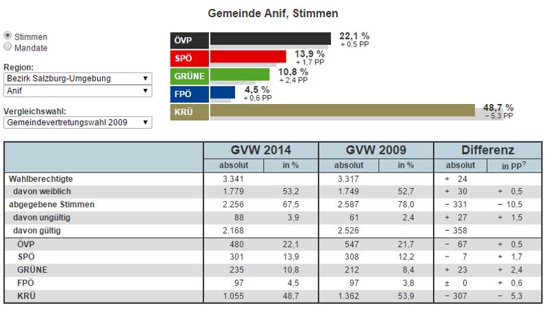 Wahlergebnis_Gemeinderat-Anif_2014