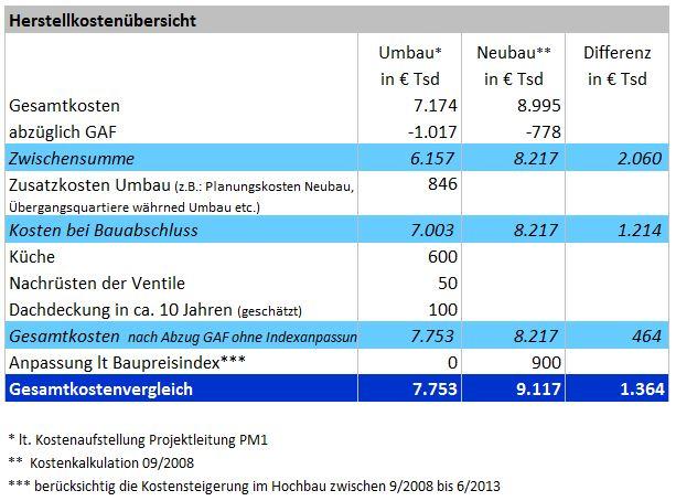 Tabelle-Seinorenwohnhaus-mit-Indexanpassung